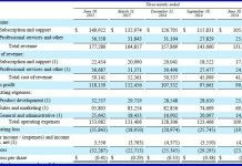 Netsuite Q2 Results