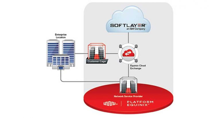 Equinix Cloud Exchange adds SoftLayer