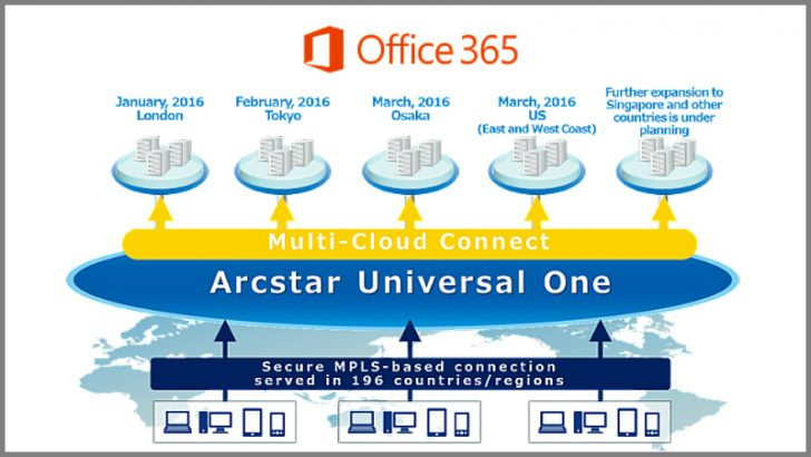 NTT to link London to ExpressRoute for Office 365
