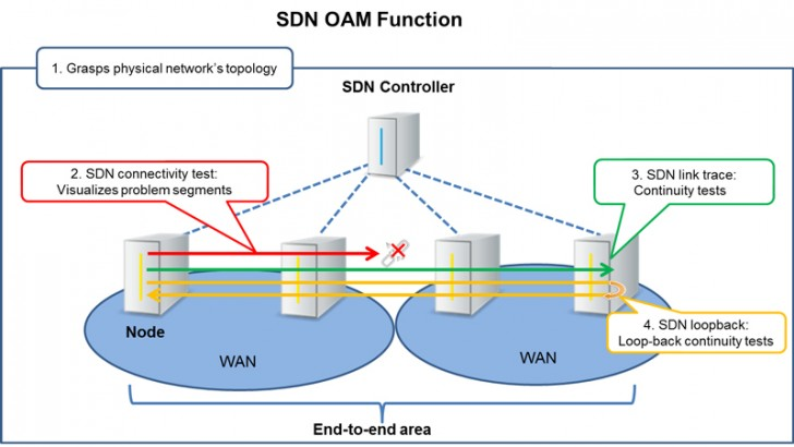 NTT Communications closes in on SDN for your WAN