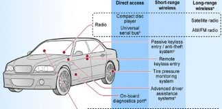 GAO report looks at cybersecurity in vehicles