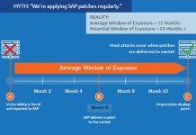 Onapsis slams state of SAP customers cybersecurity
