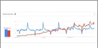 Searches entered over the last five years in Australia, MYOB and Xero - (Source Google Trends)