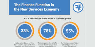Inforgraphic from FinancialForce service economy research (c) CFO Research/FinancialForce
