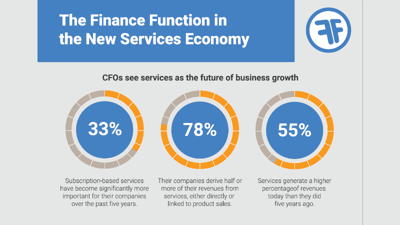 Infographic from FinancialForce service economy research (c) CFO Research/FinancialForce