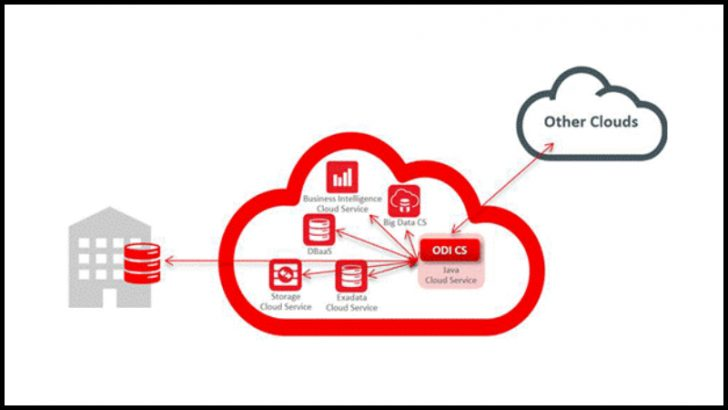 Oracle Data Integrator Cloud Service (Image Source Oracle.com)