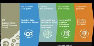 Accenture offers HCM solutions on SAP Cloud (Image credit Accenture)