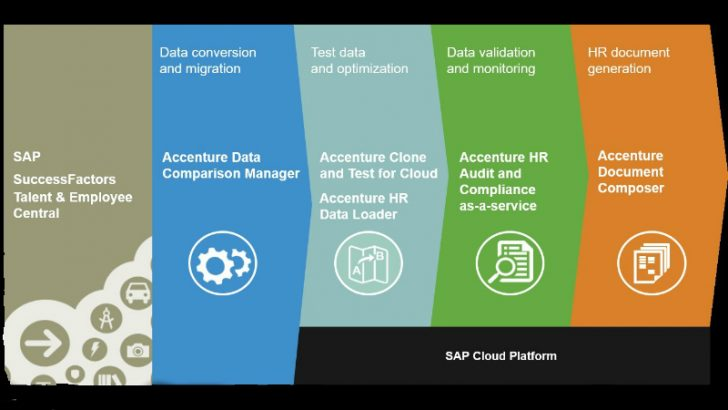Accenture to offer HCM on SAP Cloud