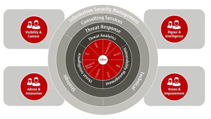 Rob Norris talks about Fujitsu's security ambitions