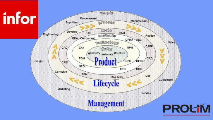PROLIM, the PLM consultancy becomes a channel partner for Infor (Image source Wikipedia Commons/Freeformer)