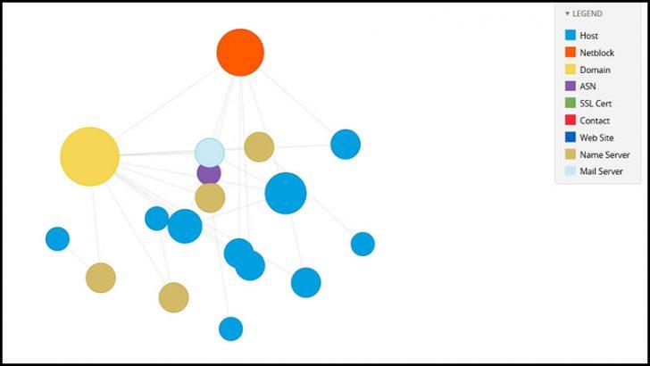 RiskIQ maps Digital Footprint -