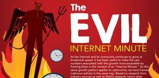 What happens in an Evil Internet Minute (c) 2017 RiskIQ