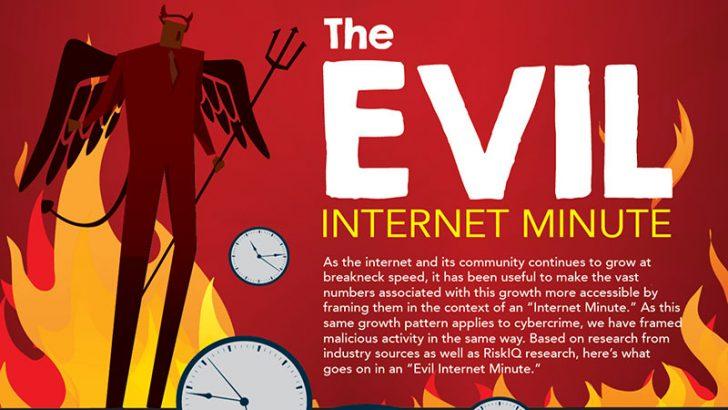RiskIQ looks at just one evil Internet minute -