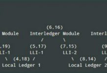 InterLedger Protocol (ILP)