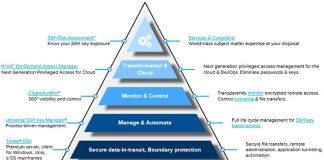 Tatu Ylonen talks encryption, auditing and key management