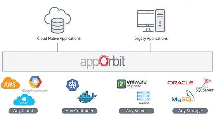 appOrbit launches first partner program