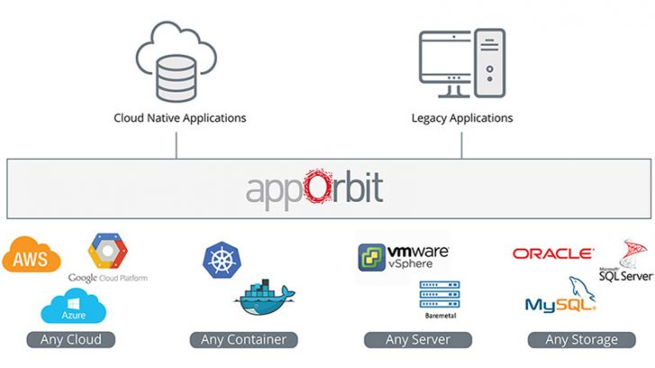 appOrbit targets SIs and VARs