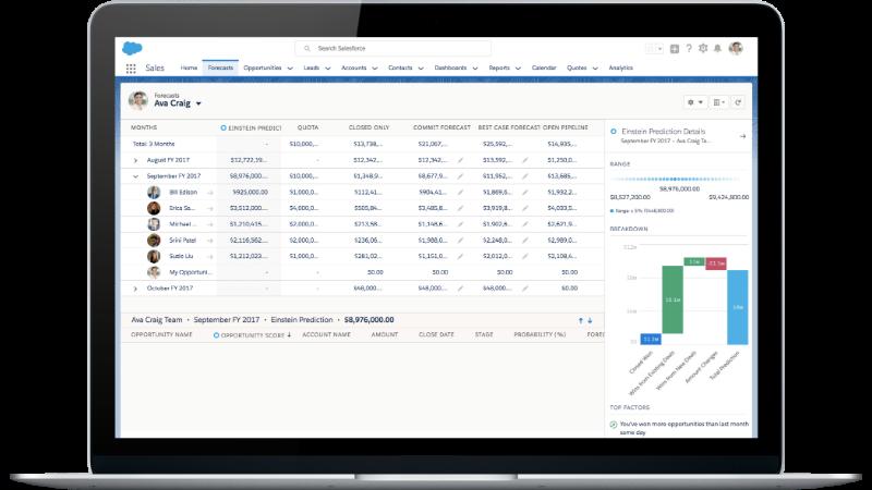 Einstein Sales Cloud forecasting (Image credit Salesforce.com)