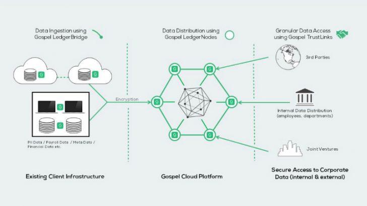 Gospel's V2.0 of its blockchain platform