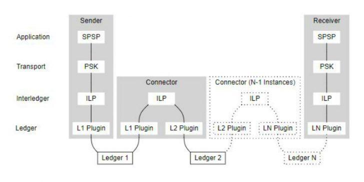 ILP multi-ledger model