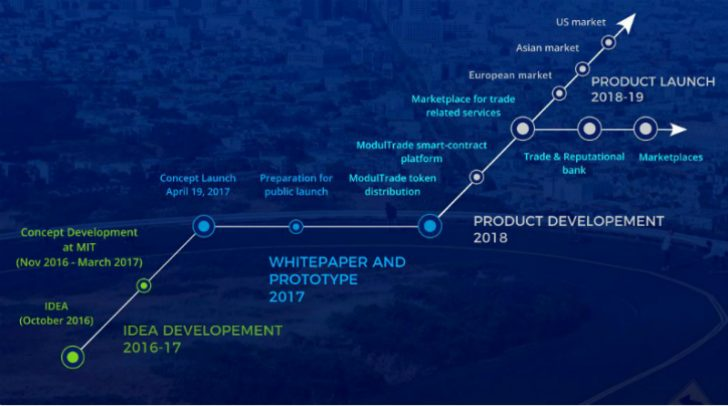 modultrade roadmap