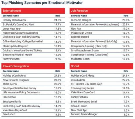 Emotional drivers for phishing