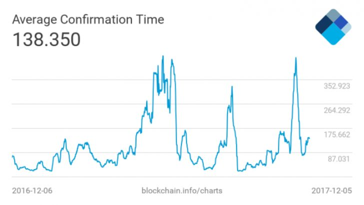 Why Your Bitcoin Transactions Are Taking So Long to Confirm