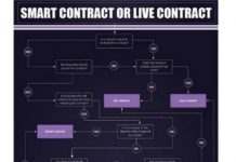 LegalThings Contracts