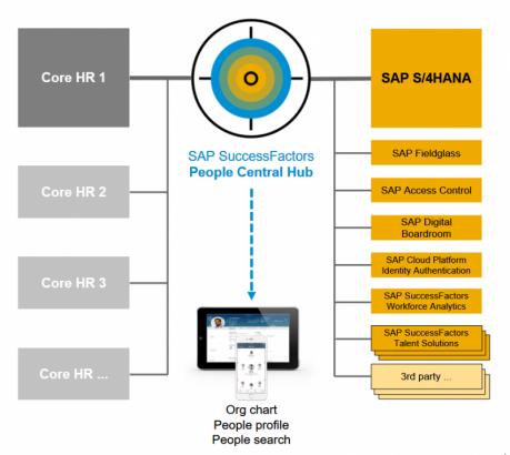 Architecture for SAP SuccessFactors People Hub (c) SAP.Com