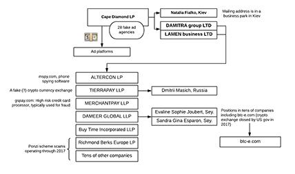 Zirconium company structure