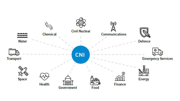 Anomali identifies cyber threats to the UK CNI