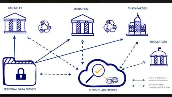 IHS Markit/Cambridge Blockchain ally for KYC