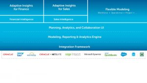 Adaptive Insights Business Planning Cloud (c) Adaptive insights
