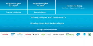Adaptive Insights Business Planning Cloud (c) Adaptive insights