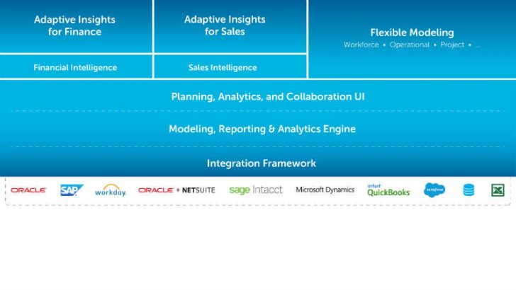 Adaptive Insights launches next gen planning