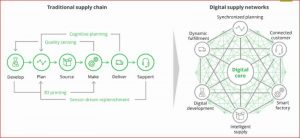 Traditional supply chain and DSN