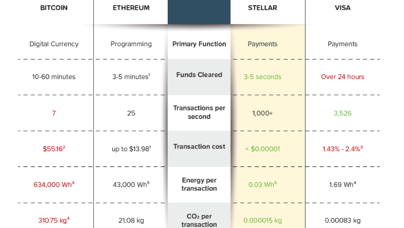 CO2 per transaction (Source Poseidon Foundation)