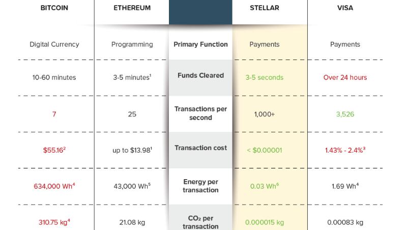 Poseidon Transaction Stellar Blockchain Reduce Carbon