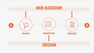 ShipChain blockchain