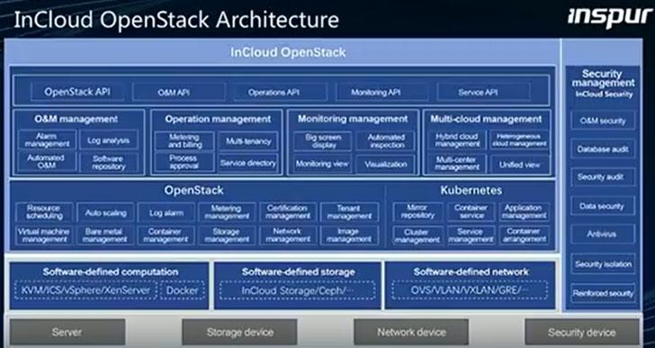 InCloud OpenStack Architecture