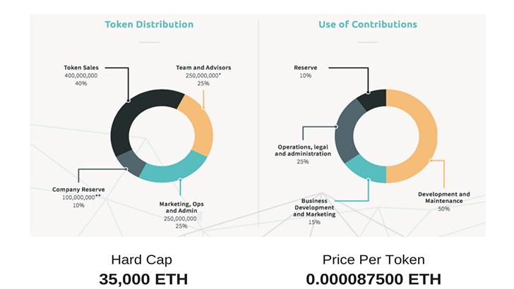 Traceto.io T2T distribution