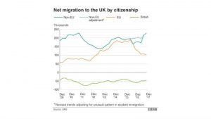 BBC about immigration