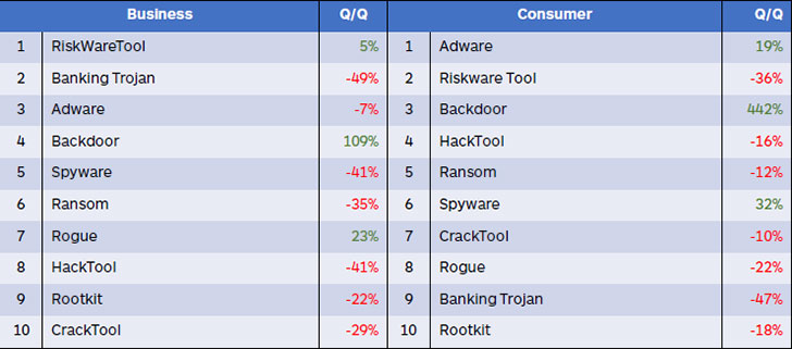Top 10 malware detections, consumer and business, Q2 2018