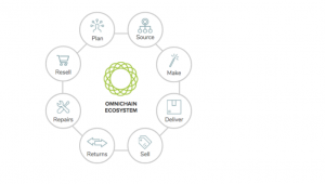Omnichain supply chain ecosystem