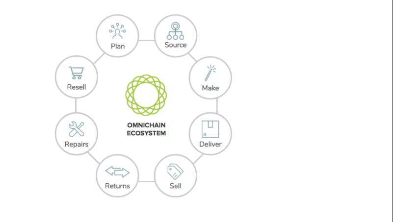 Technology Management Image: Blockchain For Supply Chain Vendors, Part I