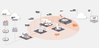 Perception Point protects cloud-based storage