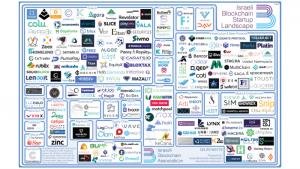 IBA Startup Landscape