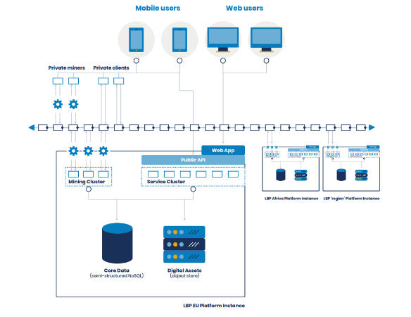 Lancor Blockchain Platform