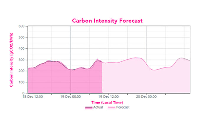 Energy graph showing carbon intensity