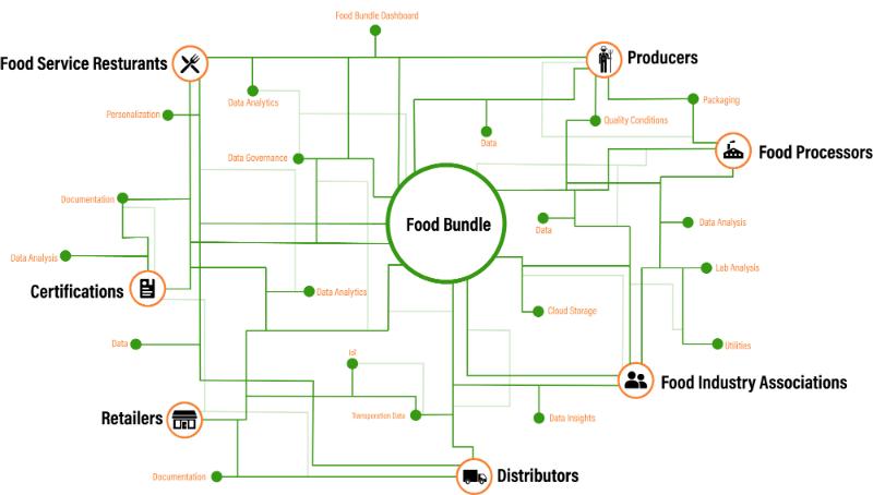 Re-imagining the Food Bundle